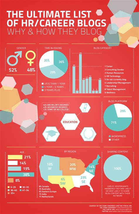 a study of hr blogs and why how their authors including demographics and the software tools
