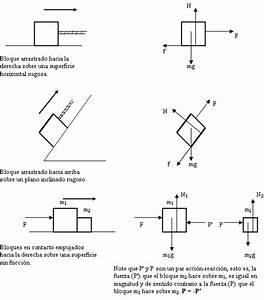 Temas De Fisica  Diagrama De Cuerpo Libre