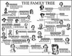 elvispresley-familytree | www.IHeartElvis.net