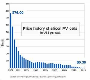 Solar Panel Efficiency Comparison Table 2017