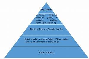 The Structure Of The Forex Market