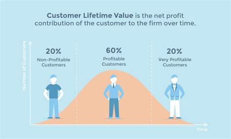 Why Lifetime Value is the Most Important Metric in