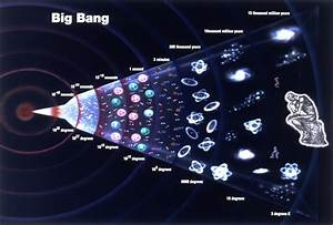 Quantum Equation Suggests The Big Bang Never Occurred