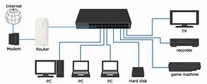 Network Switch Before Or After Router