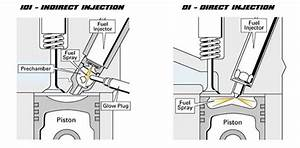 Indirect Vs Direct Injection Diesels