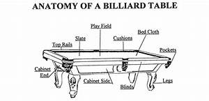 Anatomy Of A Billiard Table