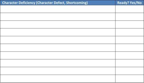 uncategorized character defects