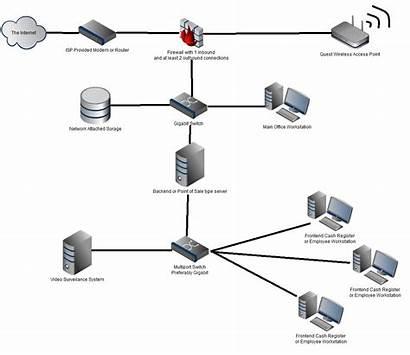 Network Diagram Setup Networking Office Basic Computer