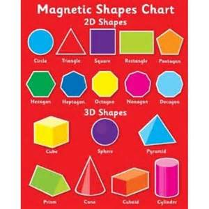 2D and 3D Shapes Chart