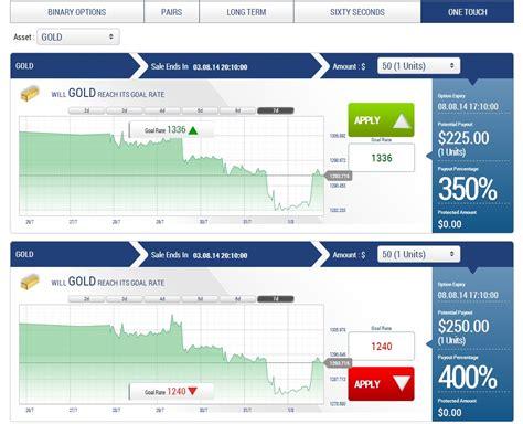 Banc De Binary Review Globaltrader24