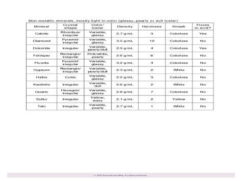 worksheets mineral worksheet opossumsoft worksheets and