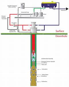 Jet Pumps  U2014 Production Lift Companies