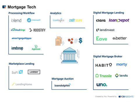 mortgage tech          matters