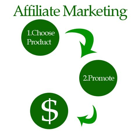 Affiliate Marketing Explained And My Personal Experience