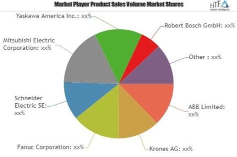 As Per The New Research Picking Robots Market To Set ...