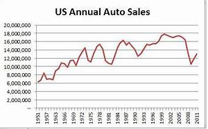 Gold Stock Performance Chart Economy Can Drive Auto Sales Much Higher Seeking Alpha