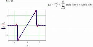 Fourierreihe Berechnen : koeffizenten einer fourier reihe f x x f r x 2 und f x 0 f r 2 ~ Themetempest.com Abrechnung