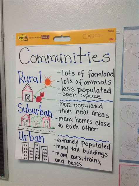 anchor chart  types  communities  images types