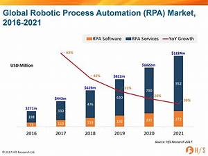 The Robotic Process Automation market will reach $443 ...