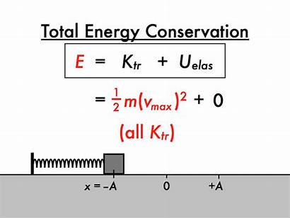 Simple Energy Spring Mass Total System Kinetic