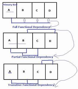 Functional Dependency Diagram Example
