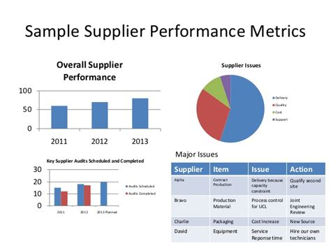 performance metric template 43 supplier kpi template setting up and using supplier rating system scorecard
