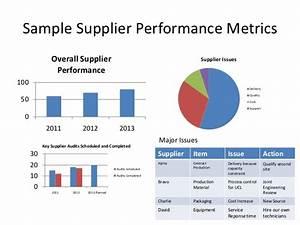 41 supplier kpi template itil key performance indicators With supplier kpi template