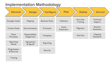 implementation methodology template implementation methodology png 1185 215 678 gesti 243 n de servicios ti by antonio alcaraz cerezo