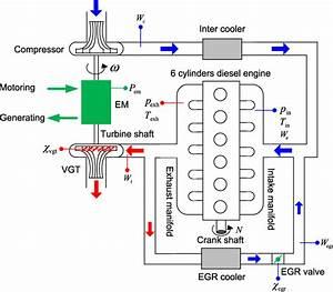 Electrified Turbocharged Diesel Engine