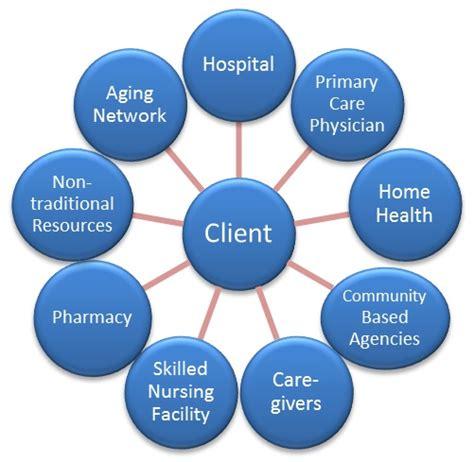 4 1 1 rush university medical center transition of care