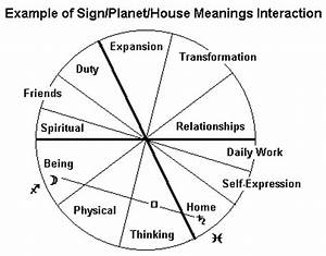Meaning of Planets in Houses - Pics about space