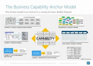 an introduction into the design of business using business With business capability map template