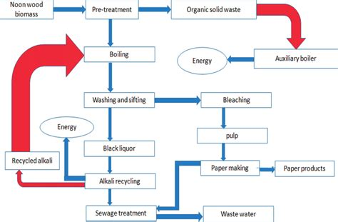 Proces Flow Diagram For Pulp And Paper Industry by Process Flow Diagram For Pulp And Paper Production 60