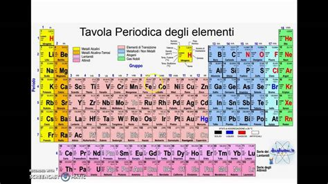 tavola periodica in italiano tavola periodica elementi