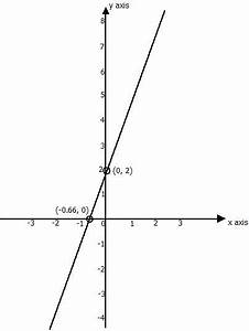 Math Lesson 1 - Relation Function And Graphs