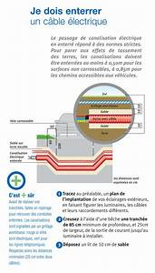 norme cable electrique exterieur 28 images la norme nf With norme cable electrique exterieur