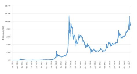 Traders anxiously watch the pair's every move — and over the years, we've gained a reputation for continually monitoring thousands of markets. Seismic real estate disruption is approaching from bitcoin ...