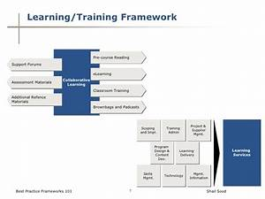 best practices frameworks 101 With training framework template