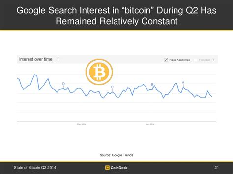 """Home cryptocurrency bitcoin bitcoin google search trends suggest a hacker is gaming the market bitcoin google. Google Search Interest in """"bitcoin"""""""