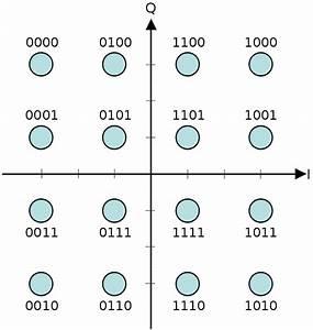 Block Diagram Qam
