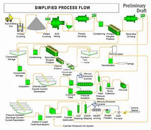 Gold Mining And Processing Flow Chart