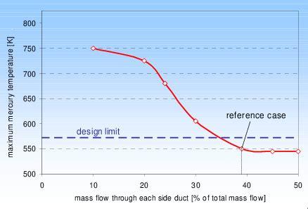Maximum liquid mercury temperature depending on the mass ...