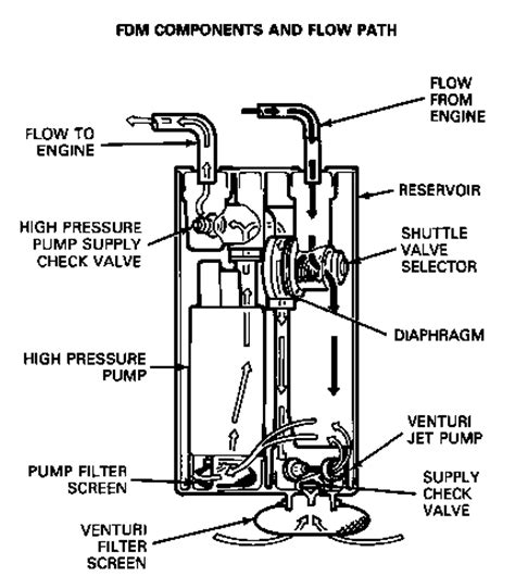dual tanks flow problem ford f150 forum community of