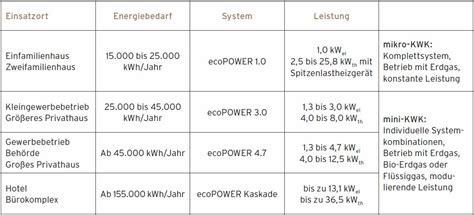 kosten mini bhkw mini blockheizkraftwerk preis klimaanlage und heizung