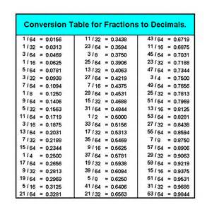 how do you turn decimals into fractions convert fractions into decimals chart