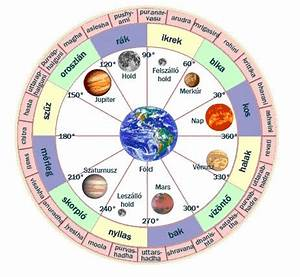 Planets Natal Chart - Pics about space