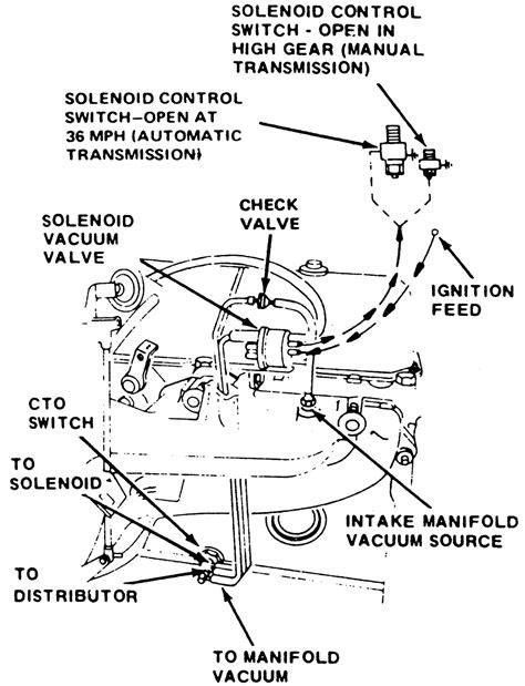 258 Jeep Vacuum Diagram by Jeep 1976 258 Vacuum Diagram Wiring Diagram For Free