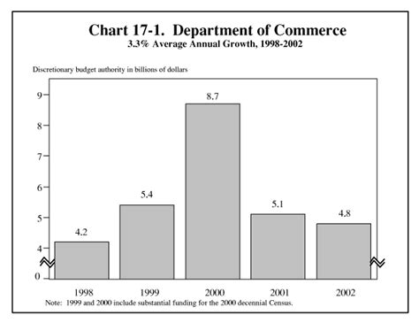 bureau of economic analysis us department of commerce a blueprint for beginnings 17 department of commerce