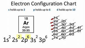 Argon Electron Configuration - YouTube
