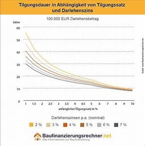 Darlehensbetrag Berechnen : annuit tendarlehen vergleich rechner und funktionsweise ~ Themetempest.com Abrechnung